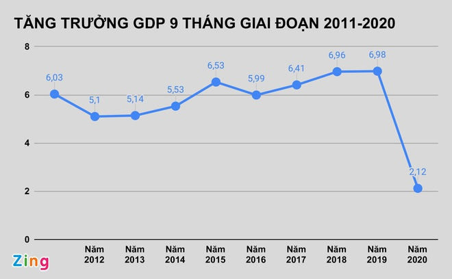 GDP quy III tang thap nhat 10 nam anh 1
